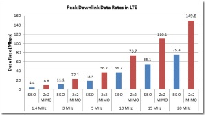 LTE Peak Capacity Explained: How to Calculate it? - Frank Rayal