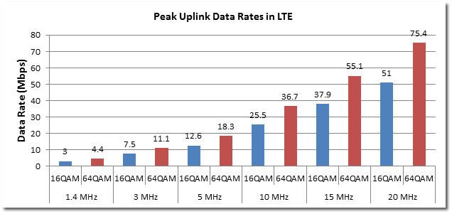 lte-peak-uplink-data-rate.jpg
