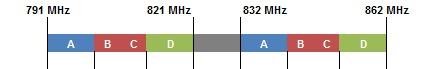 France 800 MHz Spectrum Bandmap