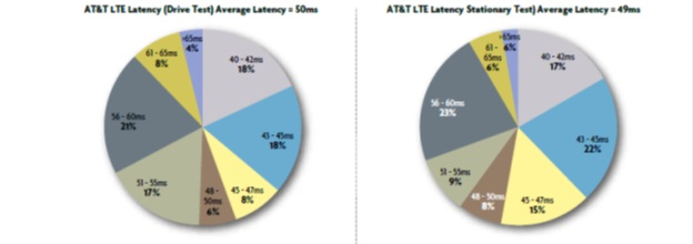 LTE Latency measurements in AT&T's Houston network.