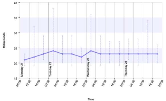 TeliaSonera Epitiro LTE Network Latency Test Results