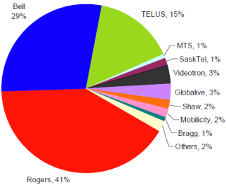 Canada Commercial Mobile Spectrum Holdings by Operator