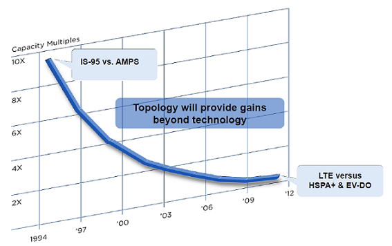 Declining Incremental Spectral Efficiency of Radio Access Technologies (Source: Qualcomm)