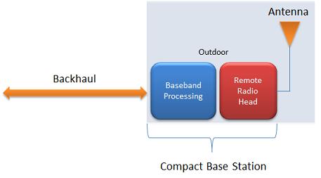 Compact Base Station