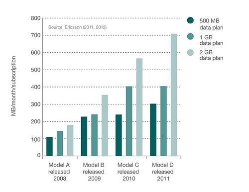 Smartphone traffic volume