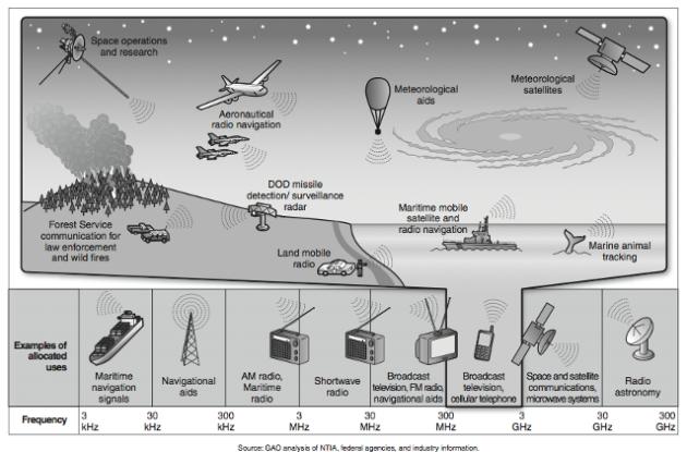 Spectrum use by Federal Agencies