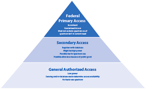 Shared Spectrum: Three-Tier Hierarchy for Access to Federal Spectrum