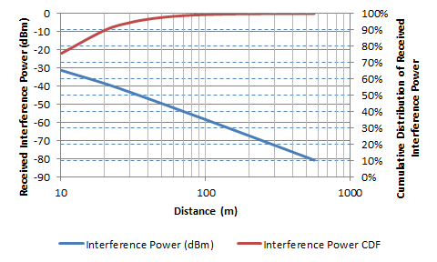 Simulated interference distribution function from a 500 bssid/channel