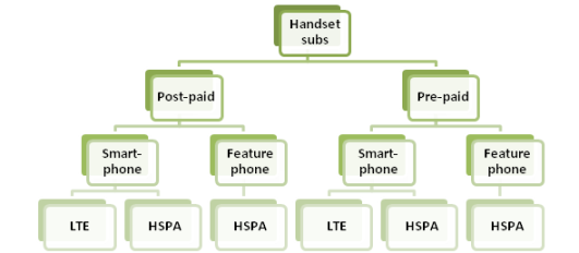 Subscriber profile hierarchy for handsets.