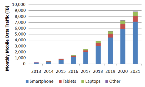 Figure 3 Total network traffic per device type.