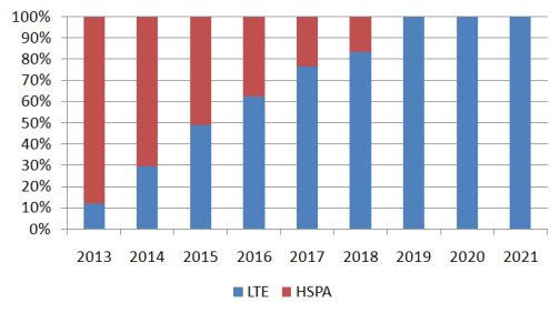 Subscriber distribution between HSPA and LTE.