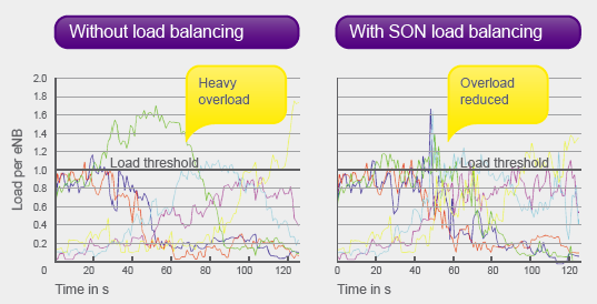 SON load balances capacity in congested LTE base stations (source: NSN).