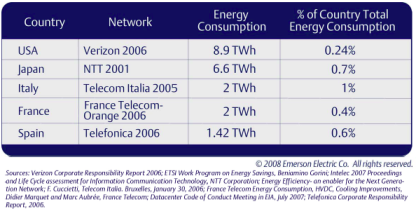 Source: Emerson Network Power