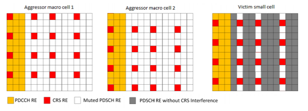 Transmit-based FeICIC CRS interference avoidance in almost blank subframes.