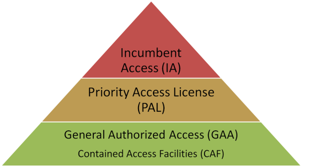 Three-tiered access regime will be adopted for the US 3.5 GHz shared spectrum band.