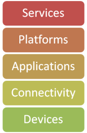 Internet of Things  Value Stack
