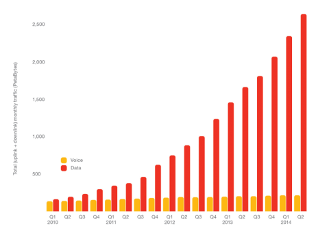 Global Traffic on Mobile Networks