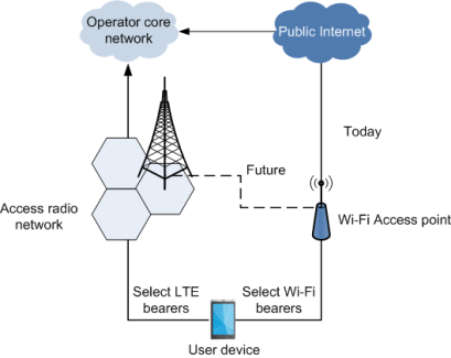 Integration of Wi-Fi and LTE access networks will alter the path of control and data bearers.