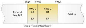 AWS-3 Unpaired: 1695-1710 MHz.