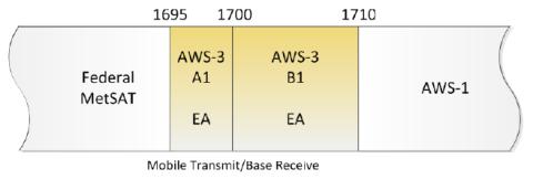 AWS-3 Unpaired: 1695-1710 MHz.