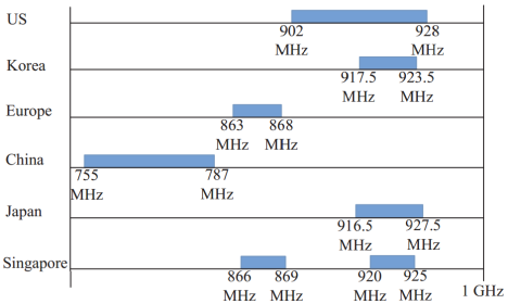 Sub 1 GHz License Exempt Bands