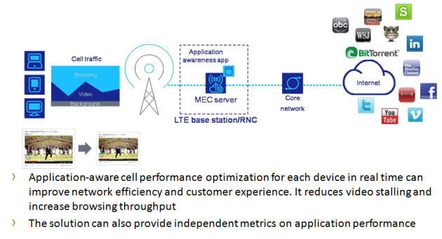 Mobile Edge Compute Use Case: Application-Aware Performance Optimization