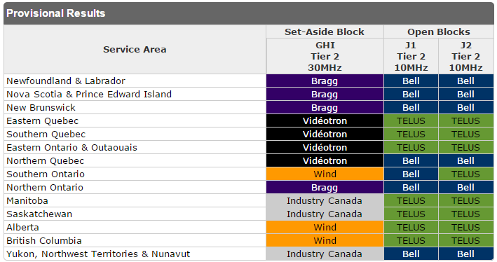 Canada AWS-3 Spectrum Result Summary