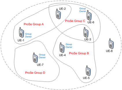 ProSe allows creating in joining different 'interest' groups.