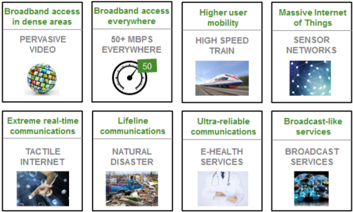 5G Use cases [Source: NGMN]