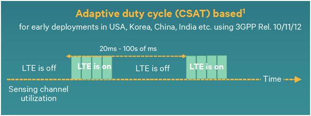 Adaptive duty cycle