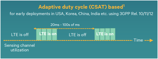 Adaptive duty cycle