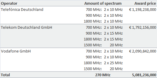 German Spectrum Auction Results 2015