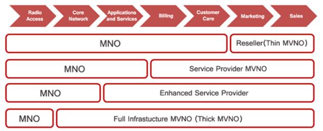 MVNO Configurations.