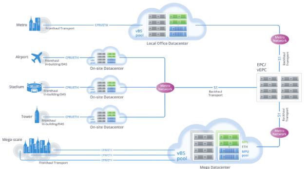 Cloud RAN Deployment Scenarios