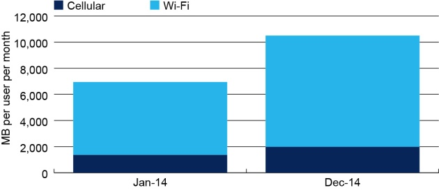 Global cellular device users average monthly data use.