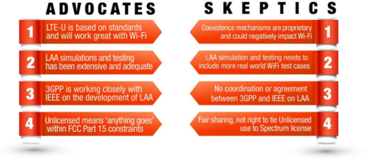 LTE-U Pros and Cons.