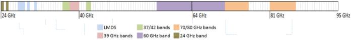 FCC mmWave Bands