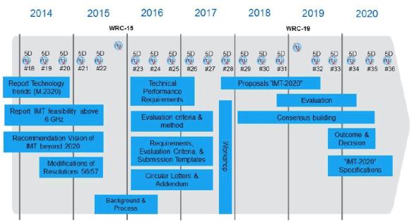 IMT-2020 Timeline