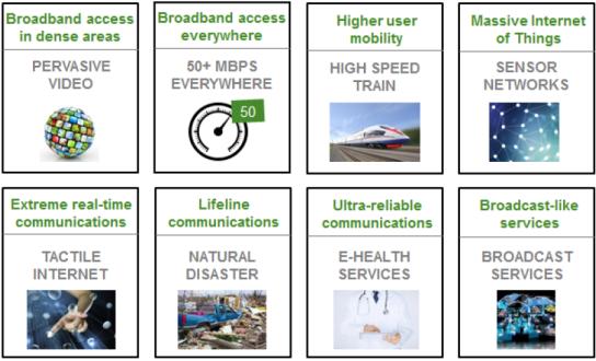 NGMN 5G Use Cases
