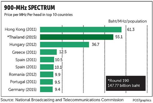 900 MHz pricing comparison.