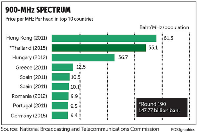 900 MHz pricing comparison.