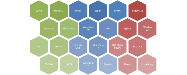 IoT Connectivity Technologies: LTE, LPWA, WirelessHART, ZigBee, NB-IoT
