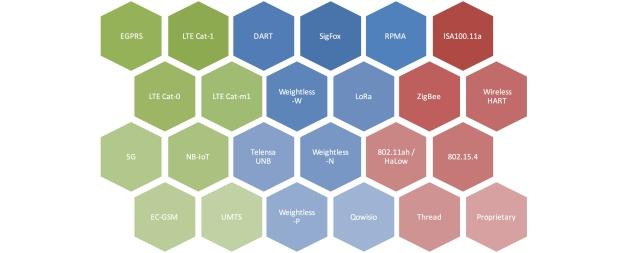 IoT Connectivity Technologies: LTE, LPWA, WirelessHART, ZigBee, NB-IoT