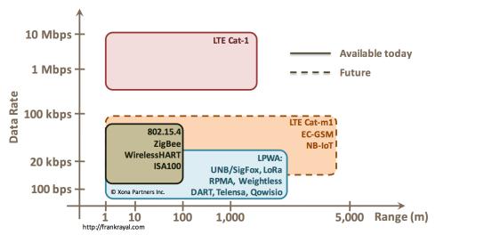 LPWA, 3GPP, ZigBee, WirelessHART , ISA100