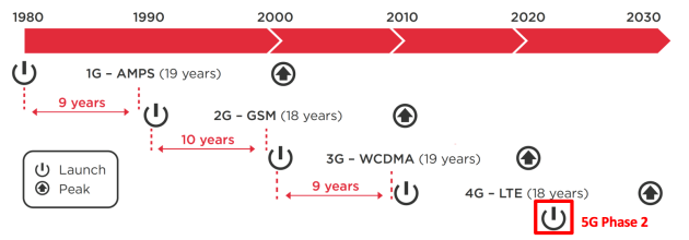 5G Deployment timelines. [Source: GSMA, Xona Partners]
