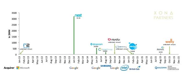 Home Automation Acquisitions 2013 – 2015. [Source: Xona Partners]