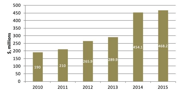 Home automation funding trends. [Source: CB Insights, Xona Partners Estimates]