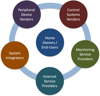 Home automation market value chain.