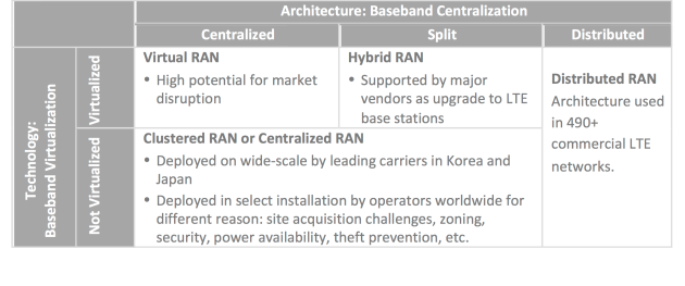 Cloud RAN Architectures