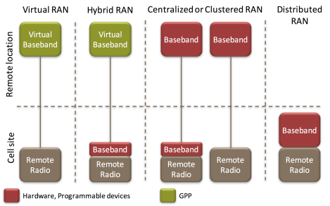 RAN architecture definitions.